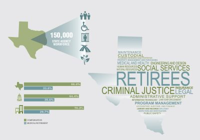 Employees' Retirement System (ERS) of Texas
